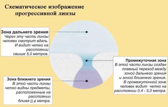 Бифокальные и прогрессивные линзы